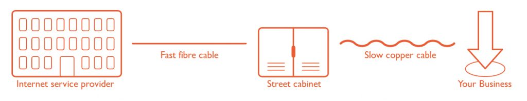Fibre to the Cabinet (FTTC) - Explainer