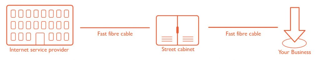 Fibre to the Premises (FTTP) - Explainer