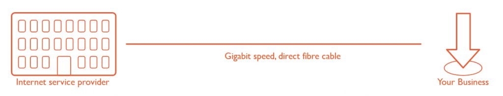 Leased Line - Explainer